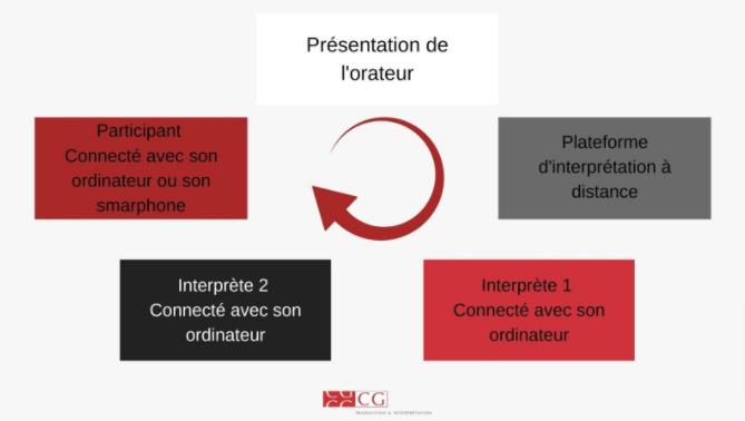 cg interpretation schema
